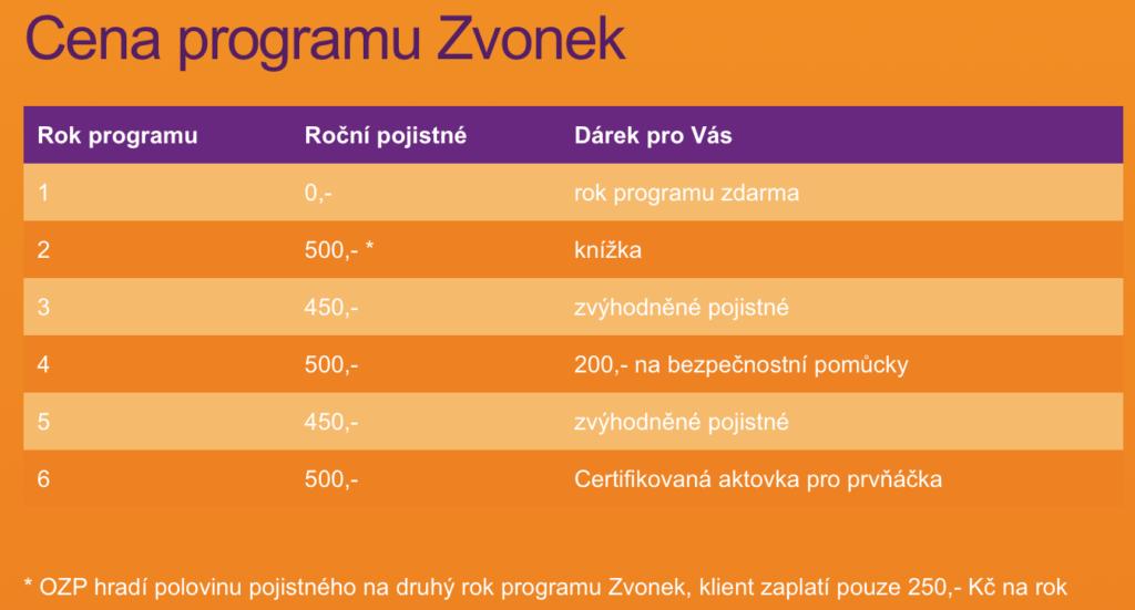 Program Zvonek, Vitalitas, platby pojistného v jednotlivých letech
